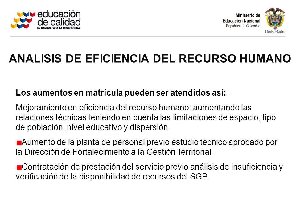 ANALISIS DE EFICIENCIA DEL RECURSO HUMANO Los aumentos en matrícula pueden ser atendidos así: Mejoramiento en eficiencia del recurso humano: aumentand