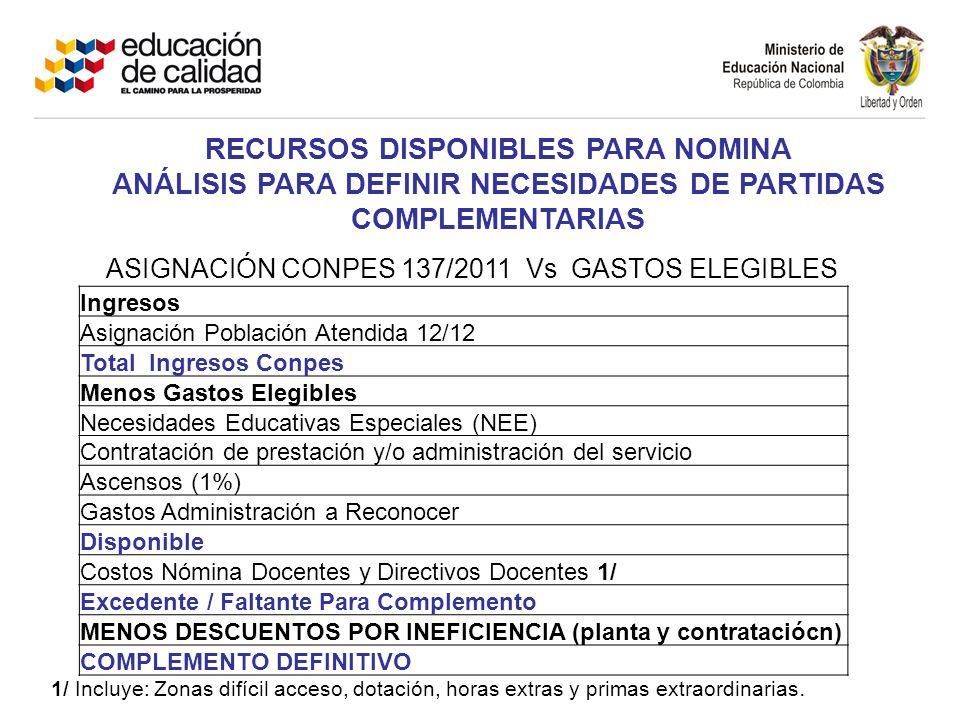 RECURSOS DISPONIBLES PARA NOMINA ANÁLISIS PARA DEFINIR NECESIDADES DE PARTIDAS COMPLEMENTARIAS ASIGNACIÓN CONPES 137/2011 Vs GASTOS ELEGIBLES Ingresos
