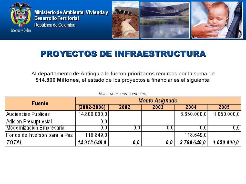 Ministerio de Ambiente, Vivienda y Desarrollo Territorial República de Colombia Ministerio de Ambiente, Vivienda y Desarrollo Territorial República de Colombia PROYECTOS DE INFRAESTRUCTURA Al departamento de Antioquia le fueron priorizados recursos por la suma de $14.800 Millones, el estado de los proyectos a financiar es el siguiente:
