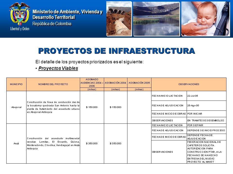 Ministerio de Ambiente, Vivienda y Desarrollo Territorial República de Colombia Ministerio de Ambiente, Vivienda y Desarrollo Territorial República de Colombia PROYECTOS DE INFRAESTRUCTURA El detalle de los proyectos priorizados es el siguiente: Proyectos Viables