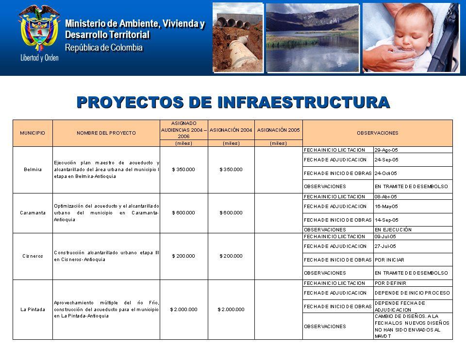Ministerio de Ambiente, Vivienda y Desarrollo Territorial República de Colombia Ministerio de Ambiente, Vivienda y Desarrollo Territorial República de Colombia PROYECTOS DE INFRAESTRUCTURA