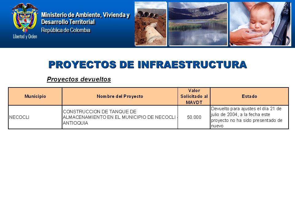 Ministerio de Ambiente, Vivienda y Desarrollo Territorial República de Colombia Ministerio de Ambiente, Vivienda y Desarrollo Territorial República de Colombia PROYECTOS DE INFRAESTRUCTURA Proyectos devueltos