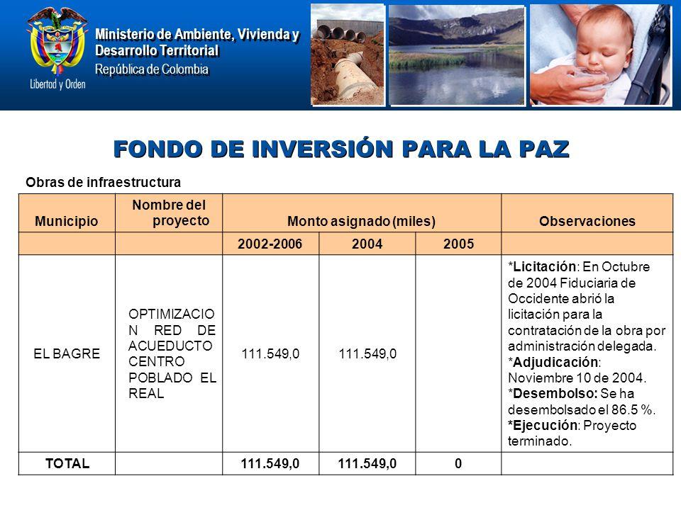 Ministerio de Ambiente, Vivienda y Desarrollo Territorial República de Colombia Ministerio de Ambiente, Vivienda y Desarrollo Territorial República de Colombia FONDO DE INVERSIÓN PARA LA PAZ Obras de infraestructura Municipio Nombre del proyectoMonto asignado (miles)Observaciones 2002-200620042005 EL BAGRE OPTIMIZACIO N RED DE ACUEDUCTO CENTRO POBLADO EL REAL 111.549,0 *Licitación: En Octubre de 2004 Fiduciaria de Occidente abrió la licitación para la contratación de la obra por administración delegada.