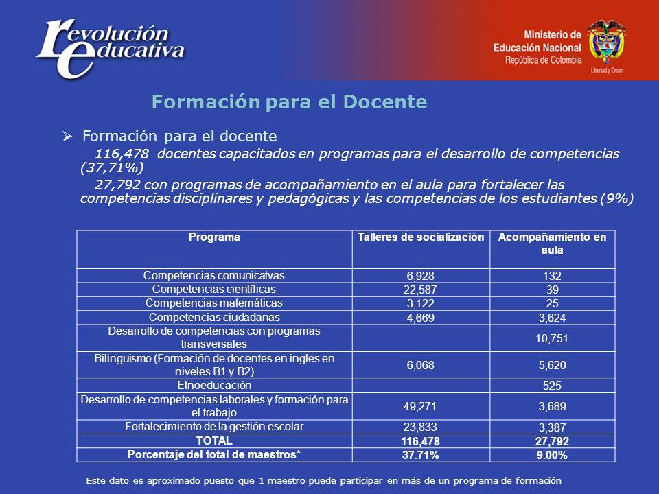 Formación para el docente 116,478 docentes capacitados en programas para el desarrollo de competencias (37,71%) 27,792 con programas de acompañamiento en el aula para fortalecer las competencias disciplinares y pedagógicas y las competencias de los estudiantes (9%) Formación para el Docente ProgramaTalleres de socializaciónAcompañamiento en aula Competencias comunicatvas6,928132 Competencias científicas22,58739 Competencias matemáticas3,12225 Competencias ciudadanas4,6693,624 Desarrollo de competencias con programas transversales 10,751 Bilingüismo (Formación de docentes en ingles en niveles B1 y B2) 6,0685,620 Etnoeducación 525 Desarrollo de competencias laborales y formación para el trabajo 49,2713,689 Fortalecimiento de la gestión escolar23,8333,387 TOTAL116,47827,792 Porcentaje del total de maestros*37.71%9.00% Este dato es aproximado puesto que 1 maestro puede participar en más de un programa de formación