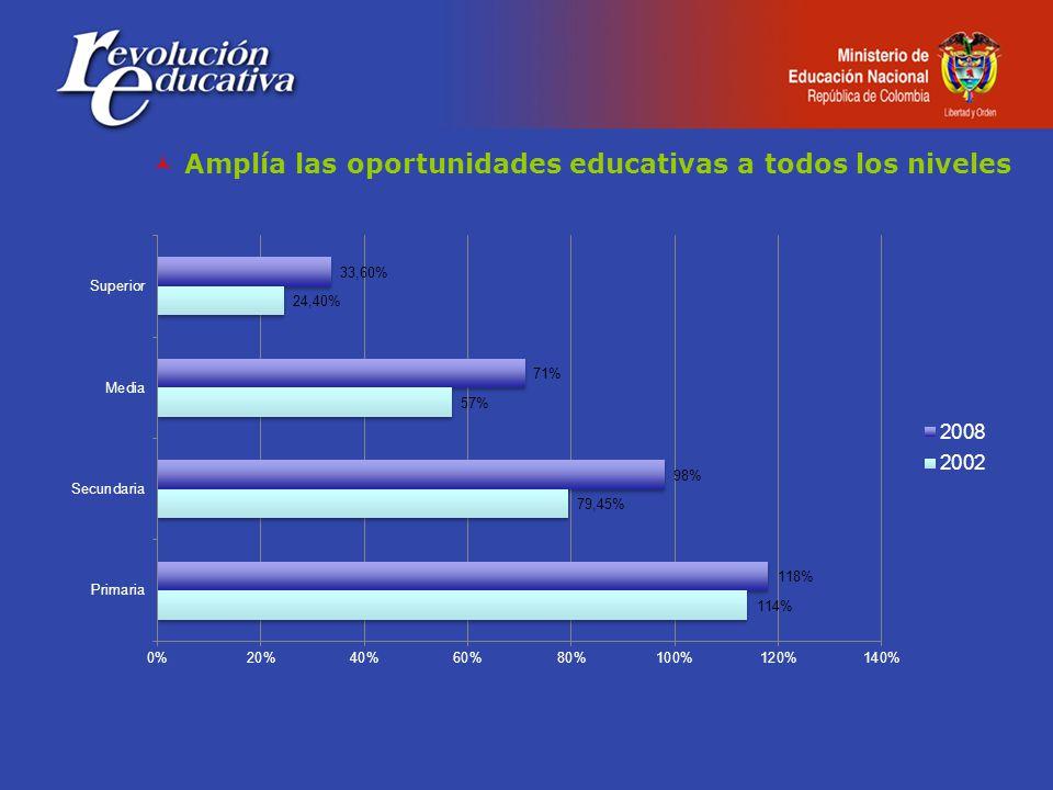 Atención Integral a la Primera Infancia 2007-2008: 152,443 Estudiantes preescolar, básica y media 2002: 9,994,4042008: 11,061,141 (crecimiento:10.67%) Bachilleres 2002: 414,4242008: 638,077 (crecimiento:54%) 800,224 Adultos alfabetizados Estudiantes educación superior 2002: 1,000,1482008:1,463,955 (crecimiento:46.3%) Participación educación técnica y tecnológica en la matrícula de e.superior 2002: 18.3% 2008:31.1% Municipios con oferta en educación superior 2003: 21.8%2007: 39.3% (no incluye SENA) CERES 141 creados, 108 en funcionamiento.