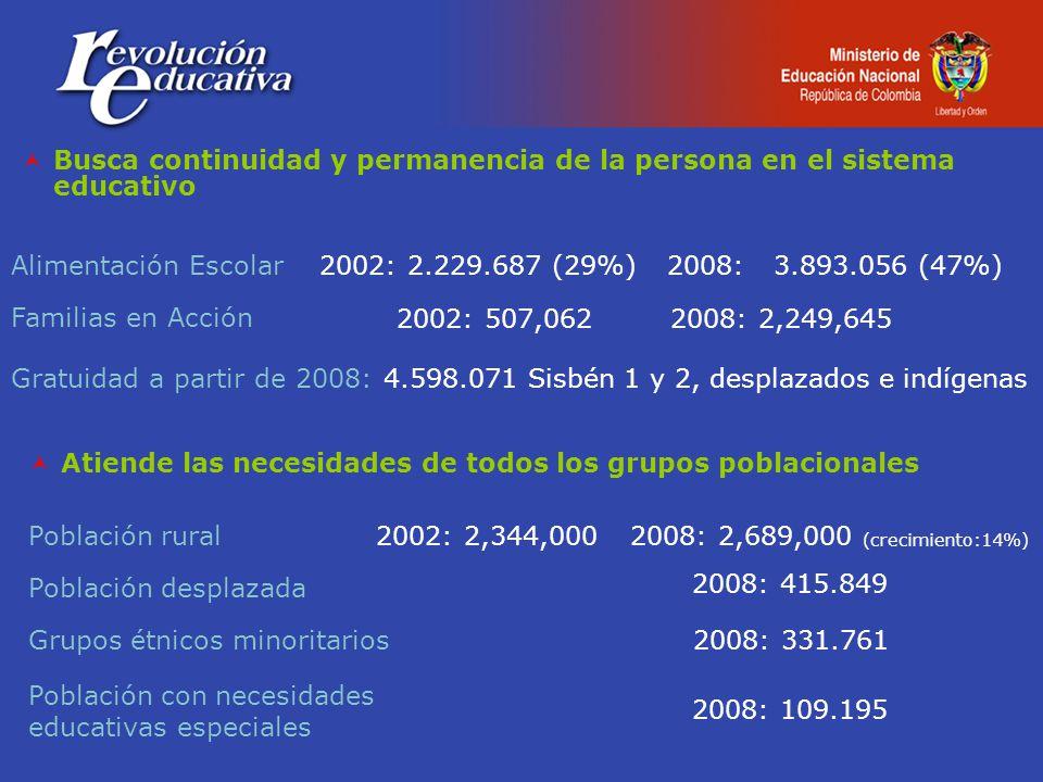 Busca continuidad y permanencia de la persona en el sistema educativo Alimentación Escolar Familias en Acción Gratuidad a partir de 2008: 4.598.071 Sisbén 1 y 2, desplazados e indígenas 2002: 507,062 2008: 2,249,645 2002: 2.229.687 (29%)2008: 3.893.056 (47%) Atiende las necesidades de todos los grupos poblacionales Población rural Población desplazada Grupos étnicos minoritarios 2008: 415.849 2008: 331.761 2002: 2,344,0002008: 2,689,000 (crecimiento:14%) 2008: 109.195 Población con necesidades educativas especiales