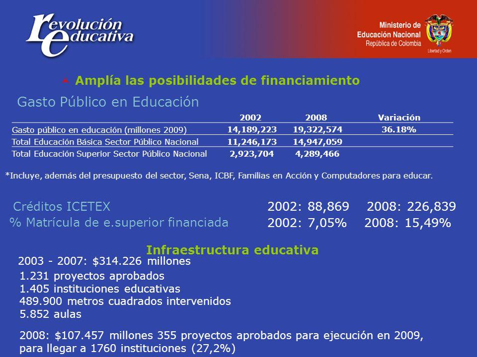 Amplía las posibilidades de financiamiento 20022008Variación Gasto público en educación (millones 2009) 14,189,223 19,322,57436.18% Total Educación Básica Sector Público Nacional 11,246,173 14,947,059 Total Educación Superior Sector Público Nacional 2,923,704 4,289,466 Gasto Público en Educación 2002: 7,05% 2008: 15,49% Créditos ICETEX % Matrícula de e.superior financiada 2002: 88,869 2008: 226,839 Infraestructura educativa 2003 - 2007: $314.226 millones 1.231 proyectos aprobados 1.405 instituciones educativas 489.900 metros cuadrados intervenidos 5.852 aulas 2008: $107.457 millones 355 proyectos aprobados para ejecución en 2009, para llegar a 1760 instituciones (27,2%) *Incluye, además del presupuesto del sector, Sena, ICBF, Familias en Acción y Computadores para educar.