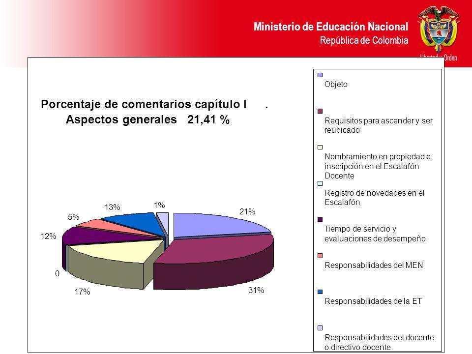 Ministerio de Educación Nacional República de Colombia Porcentaje de comentarios capítulo I. Aspectos generales 21,41 % 0 1% 13% 5% 12% 17% 31% 21% Ob