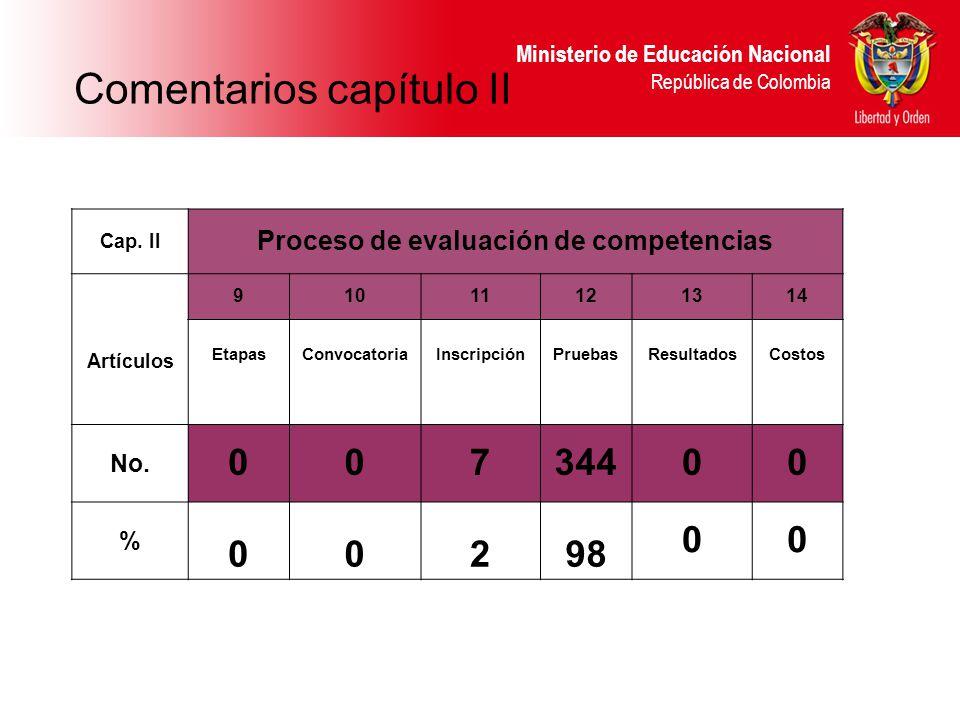 Ministerio de Educación Nacional República de Colombia Cap. II Proceso de evaluación de competencias Artículos 91011121314 EtapasConvocatoriaInscripci