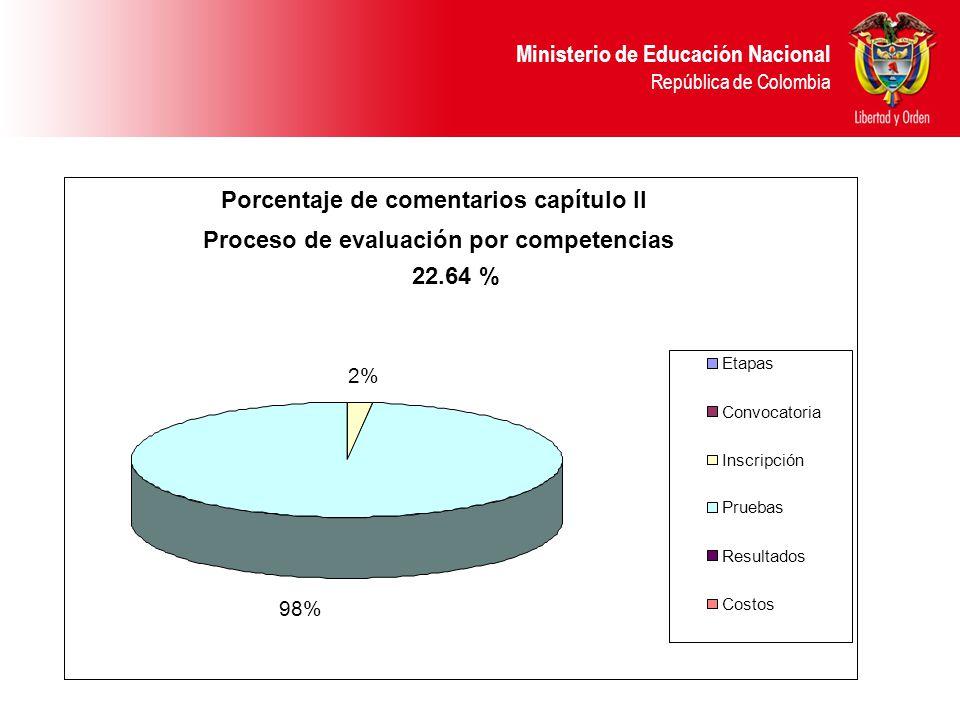 Ministerio de Educación Nacional República de Colombia Porcentaje de comentarios capítulo II Proceso de evaluación por competencias 22.64 % Etapas Convocatoria Inscripción Pruebas Resultados Costos 2% 98%