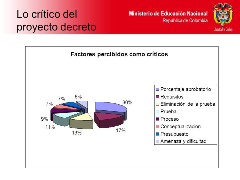 Ministerio de Educación Nacional República de Colombia Lo crítico del proyecto decreto Factores percibidos como críticos 30% 17% 13% 11% 9% 7% 6% Porcentaje aprobatorio Requisitos Eliminación de la prueba Prueba Proceso Conceptualización Presupuesto Amenaza y dificultad