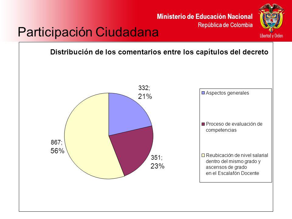 Ministerio de Educación Nacional República de Colombia Participación Ciudadana Distribución de los comentarios entre los capítulos del decreto 867; 56% 332; 21% 351; 23% Aspectos generales Proceso de evaluación de competencias Reubicación de nivel salarial dentro del mismo grado y ascensos de grado en el Escalafón Docente