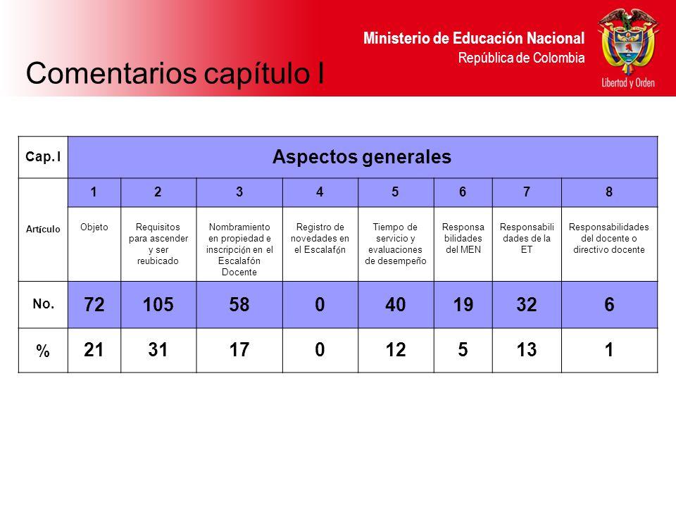 Ministerio de Educación Nacional República de Colombia Cap. I Aspectos generales Art í culo 12345678 ObjetoRequisitos para ascender y ser reubicado No