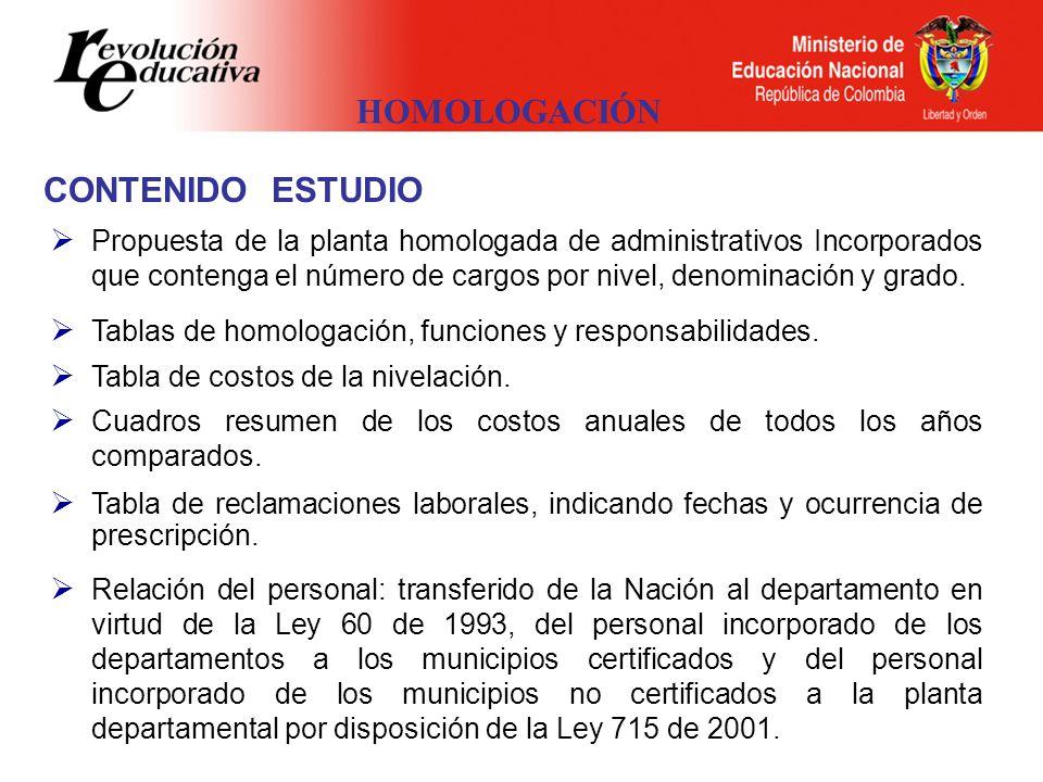 HOMOLOGACIÓN Propuesta de la planta homologada de administrativos Incorporados que contenga el número de cargos por nivel, denominación y grado.