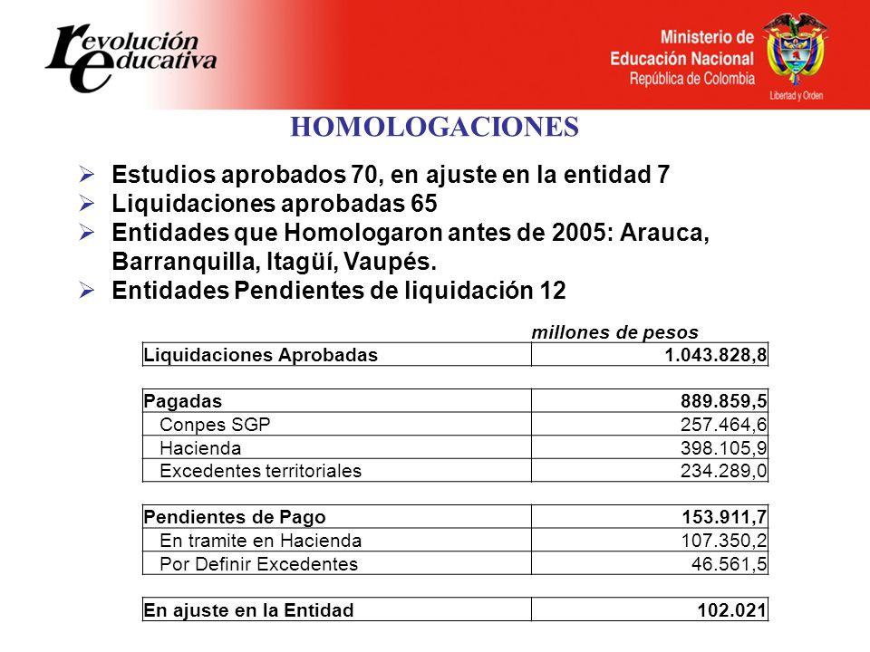 HOMOLOGACIONES Estudios aprobados 70, en ajuste en la entidad 7 Liquidaciones aprobadas 65 Entidades que Homologaron antes de 2005: Arauca, Barranquilla, Itagüí, Vaupés.