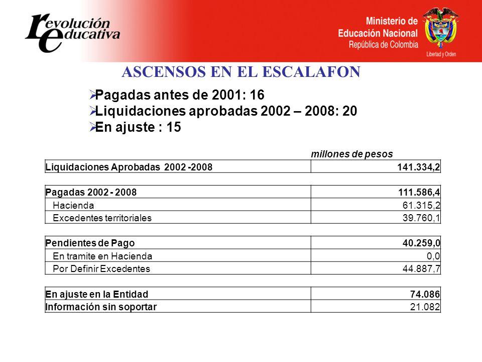 ASCENSOS EN EL ESCALAFON Pagadas antes de 2001: 16 Liquidaciones aprobadas 2002 – 2008: 20 En ajuste : 15 millones de pesos Liquidaciones Aprobadas 2002 -2008141.334,2 Pagadas 2002 - 2008111.586,4 Hacienda61.315,2 Excedentes territoriales39.760,1 Pendientes de Pago40.259,0 En tramite en Hacienda0,0 Por Definir Excedentes44.887,7 En ajuste en la Entidad74.086 Información sin soportar21.082