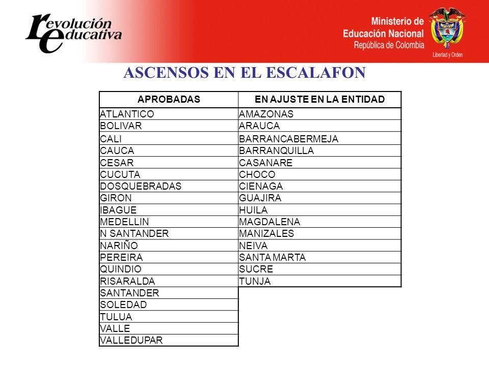 ASCENSOS EN EL ESCALAFON APROBADASEN AJUSTE EN LA ENTIDAD ATLANTICOAMAZONAS BOLIVARARAUCA CALIBARRANCABERMEJA CAUCABARRANQUILLA CESARCASANARE CUCUTACHOCO DOSQUEBRADASCIENAGA GIRONGUAJIRA IBAGUEHUILA MEDELLINMAGDALENA N SANTANDERMANIZALES NARIÑONEIVA PEREIRASANTA MARTA QUINDIOSUCRE RISARALDATUNJA SANTANDER SOLEDAD TULUA VALLE VALLEDUPAR
