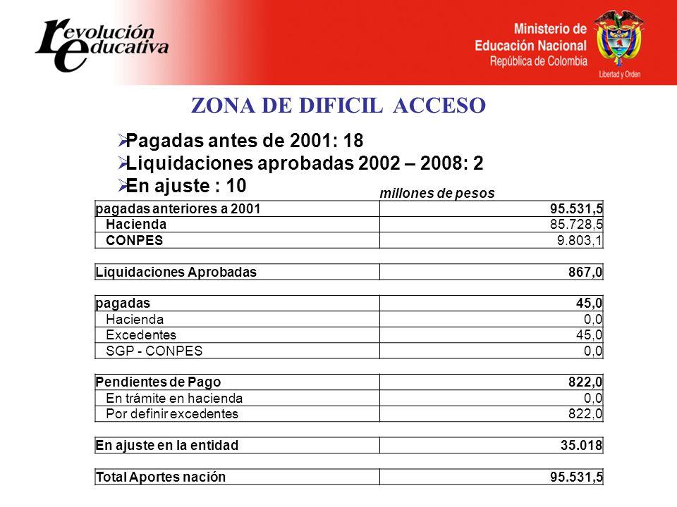 ZONA DE DIFICIL ACCESO Pagadas antes de 2001: 18 Liquidaciones aprobadas 2002 – 2008: 2 En ajuste : 10 millones de pesos pagadas anteriores a 200195.531,5 Hacienda85.728,5 CONPES9.803,1 Liquidaciones Aprobadas867,0 pagadas45,0 Hacienda0,0 Excedentes45,0 SGP - CONPES0,0 Pendientes de Pago822,0 En trámite en hacienda0,0 Por definir excedentes822,0 En ajuste en la entidad35.018 Total Aportes nación95.531,5