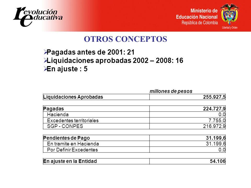 OTROS CONCEPTOS Pagadas antes de 2001: 21 Liquidaciones aprobadas 2002 – 2008: 16 En ajuste : 5 millones de pesos Liquidaciones Aprobadas255.927,5 Pagadas224.727,9 Hacienda0,0 Excedentes territoriales7.755,0 SGP - CONPES216.972,9 Pendientes de Pago31.199,6 En tramite en Hacienda31.199,6 Por Definir Excedentes0,0 En ajuste en la Entidad54.106