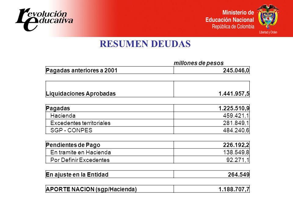 RESUMEN DEUDAS millones de pesos Pagadas anteriores a 2001245.046,0 Liquidaciones Aprobadas1.441.957,5 Pagadas1.225.510,9 Hacienda459.421,1 Excedentes territoriales281.849,1 SGP - CONPES484.240,6 Pendientes de Pago226.192,2 En tramite en Hacienda138.549,8 Por Definir Excedentes92.271,1 En ajuste en la Entidad264.549 APORTE NACION (sgp/Hacienda)1.188.707,7