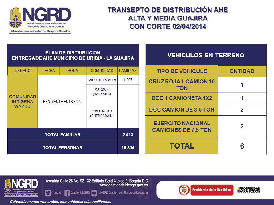 TRANSEPTO DE DISTRIBUCIÓN AHE ALTA Y MEDIA GUAJIRA CON CORTE 02/04/2014 VEHICULOS EN TERRENO TIPO DE VEHICULOENTIDAD CRUZ ROJA 1 CAMION 10 TON 1 DCC 1 CAMIONETA 4X21 DCC CAMION DE 3.5 TON2 EJERCITO NACIONAL CAMIONES DE 7,5 TON 2 TOTAL 6 PLAN DE DISTRIBUCION ENTREGA DE AHE MUNICIPIO DE URIBIA - LA GUAJIRA GENEROFECHAHORACOMUNIDADFAMILIAS COMUNIDAD INDIGENA WAYUU PENDIENTE ENTREGA CABO DE LA VELA 1.307 CARDON (HAUYAMA) JONJONCITO (CHEMERRAIN) TOTAL FAMILIAS2.413 TOTAL PERSONAS19.304