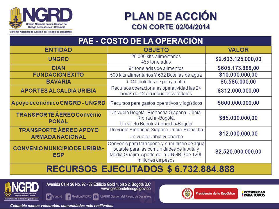 TRANSEPTO DE DISTRIBUCIÓN AHE ALTA Y MEDIA GUAJIRA ALTA Y MEDIA GUAJIRA TRANSEPTO DE DISTRIBUCION ALTA Y MEDIA GUAJIRA - ZONAS AHE ZONACOORDINACORREGIMIENTOS 1TERMINA FASE 1 2 3 ENTREGA UNGRD Cabo de la Vela
