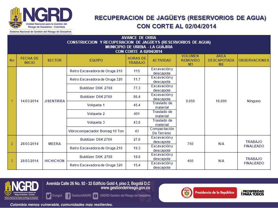 RECUPERACION DE JAGÜEYS (RESERVORIOS DE AGUA) Y RECUPERACION DE JAGÜEYS (RESERVORIOS DE AGUA) CON CORTE AL 02/04/2014 AVANCE DE OBRA CONSTRUCCION Y RECUPERACION DE JAGÜEYS (RESERVORIOS DE AGUA) MUNICIPIO DE URIBIA - LA GUAJIRA CON CORTE A 02/04/2014 No FECHA DE INICIO SECTOREQUIPO HORAS DE TRABAJO ACTIVIDAD VOLUMEN REMOVIDO M3 ÁREA DESCAPOTADA M2 OBSERVACIONES 114/03/2014JISENTIRRA Retro Excavadora de Oruga 210115 Excavación y descapote 9.05016.000Ninguno Retro Excavadora de Oruga 32011.7 Excavación y descapote Buldózer D6K 276877.3 Excavación y descapote Buldózer D6K 276986.4 Excavación y descapote Volqueta 145.4 Traslado de material Volqueta 2401 Traslado de material Volqueta 343.6 Traslado de material Vibrocompactador Bomag 10 Ton43 Compactación De Terreno 228/03/2014MEERA Buldózer D6K 276927.6 Excavación y descapote 750N/A TRABAJO FINALIZADO Retro Excavadora de Oruga 21019.3 Excavación y descapote 328/03/2014HICHICHON Buldózer D6K 276818.6 Excavación y descapote 450N/A TRABAJO FINALIZADO Retro Excavadora de Oruga 32015.4 Excavación y descapote