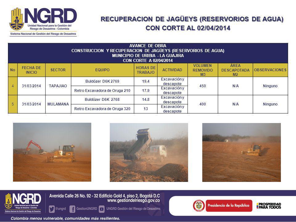 RECUPERACION DE JAGÜEYS (RESERVORIOS DE AGUA) Y RECUPERACION DE JAGÜEYS (RESERVORIOS DE AGUA) CON CORTE AL 02/04/2014 AVANCE DE OBRA CONSTRUCCION Y RECUPERACION DE JAGÜEYS (RESERVORIOS DE AGUA) MUNICIPIO DE URIBIA - LA GUAJIRA CON CORTE A 02/04/2014 No FECHA DE INICIO SECTOREQUIPO HORAS DE TRABAJO ACTIVIDAD VOLUMEN REMOVIDO M3 ÁREA DESCAPOTADA M2 OBSERVACIONES 431/03/2014TAPAJIAO Buldózer D6K 276919.4 Excavación y descapote 450N/ANinguno Retro Excavadora de Oruga 21017.9 Excavación y descapote 531/03/2014MULAMANA Buldózer D6K 276814.8 Excavación y descapote 400N/ANinguno Retro Excavadora de Oruga 32013 Excavación y descapote