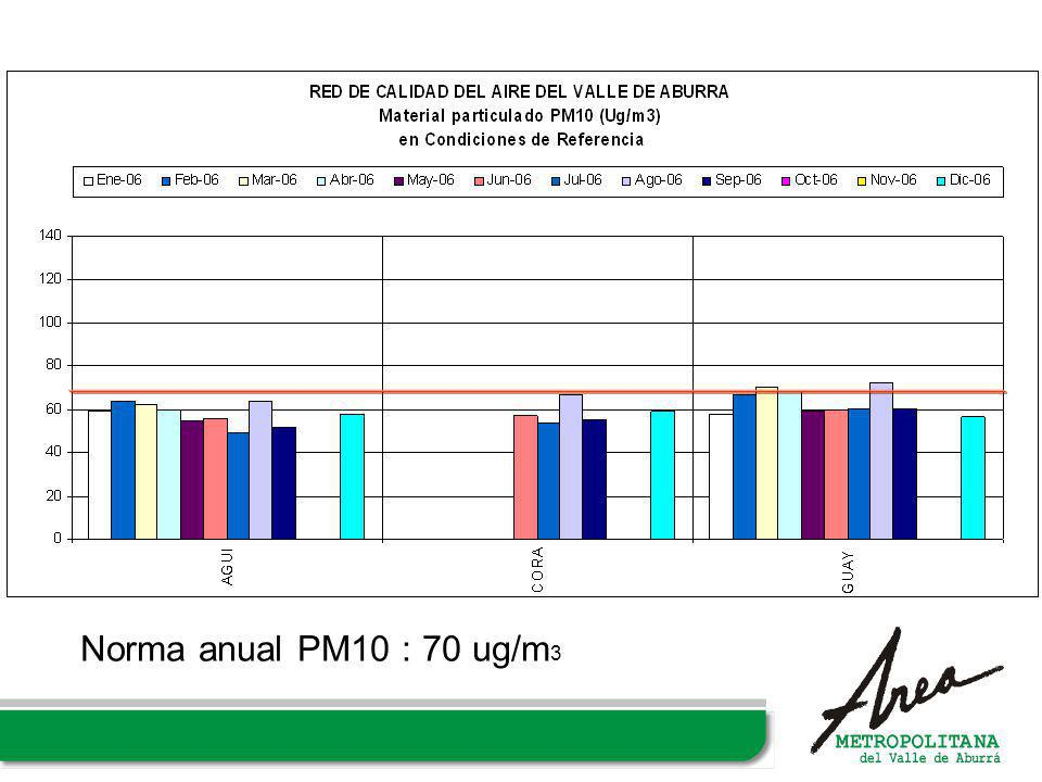 Norma anual PM10 : 70 ug/m 3