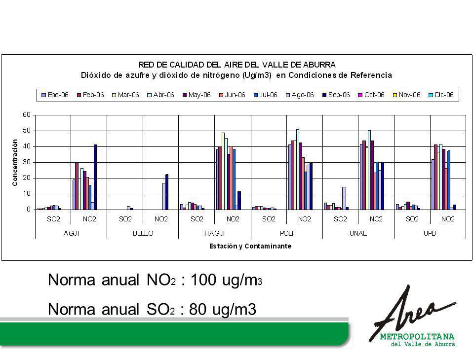 Norma anual NO 2 : 100 ug/m 3 Norma anual SO 2 : 80 ug/m3