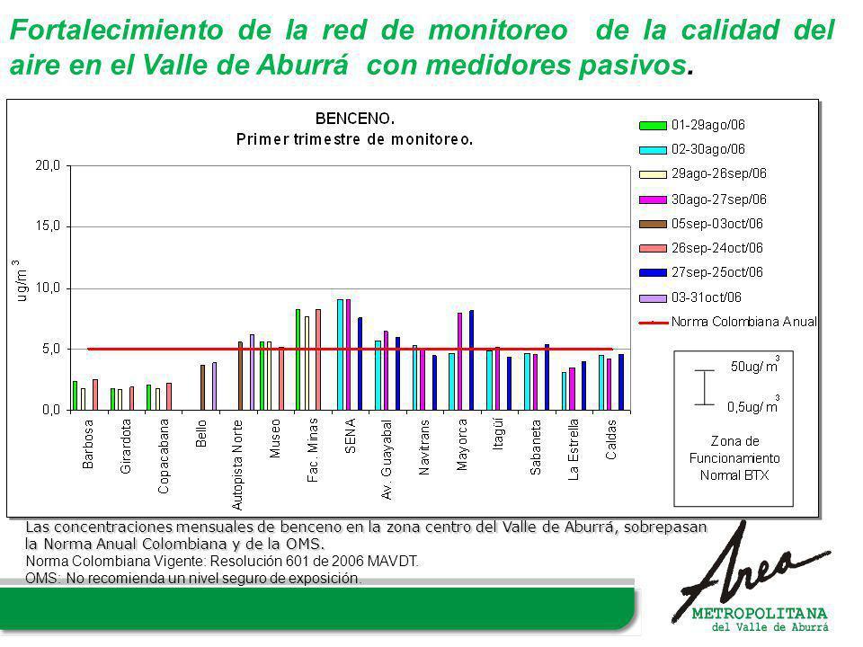 Fortalecimiento de la red de monitoreo de la calidad del aire en el Valle de Aburrá con medidores pasivos. Las concentraciones mensuales de benceno en