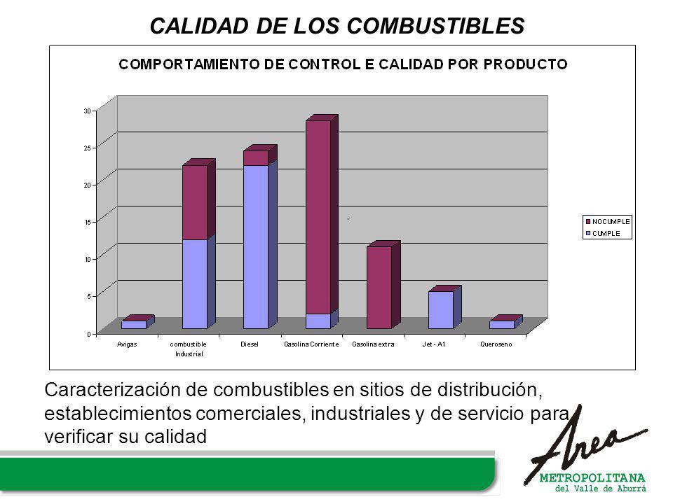 CALIDAD DE LOS COMBUSTIBLES Caracterización de combustibles en sitios de distribución, establecimientos comerciales, industriales y de servicio para v