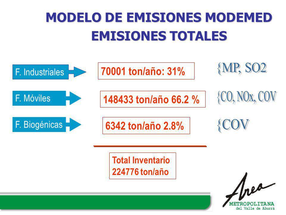 F. Industriales 70001 ton/año: 31% F. Móviles 148433 ton/año 66.2 % Total Inventario 224776 ton/año MODELO DE EMISIONES MODEMED EMISIONES TOTALES F. B