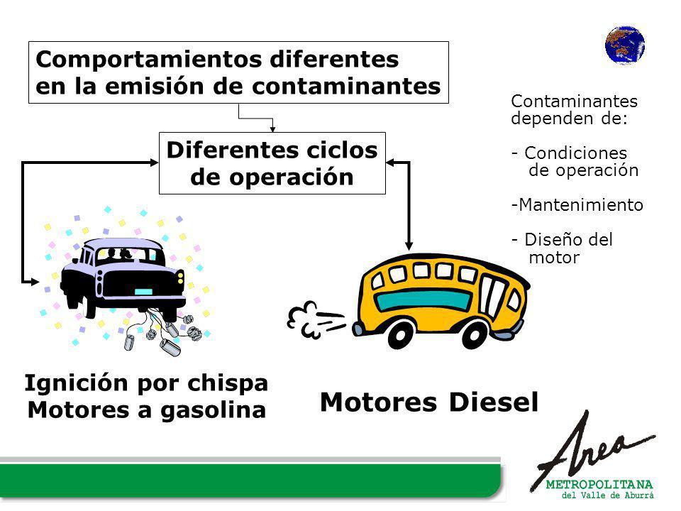 Ignición por chispa Motores a gasolina Motores Diesel Diferentes ciclos de operación Comportamientos diferentes en la emisión de contaminantes Contami