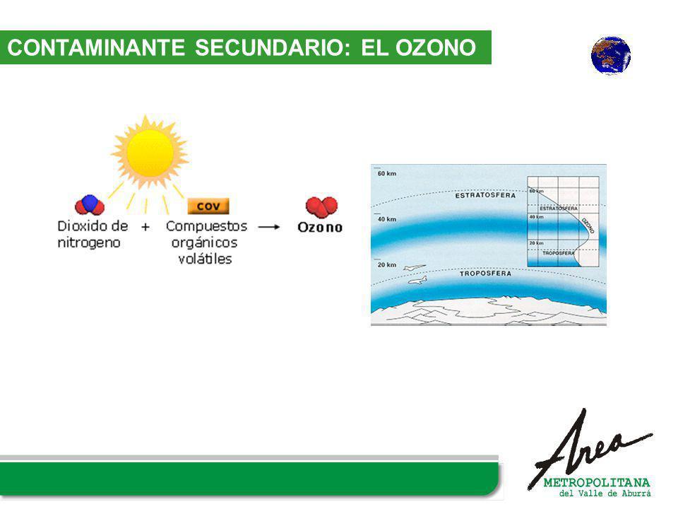 CONTAMINANTE SECUNDARIO: EL OZONO