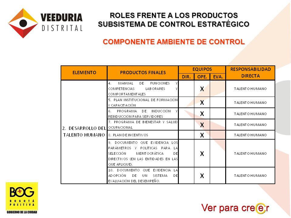ROLES FRENTE A LOS PRODUCTOS SUBSISTEMA DE CONTROL ESTRATÉGICO COMPONENTE AMBIENTE DE CONTROL