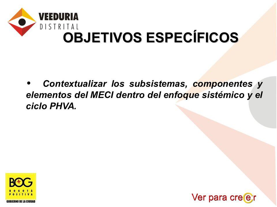 OBJETIVOS ESPECÍFICOS Contextualizar los subsistemas, componentes y elementos del MECI dentro del enfoque sistémico y el ciclo PHVA.