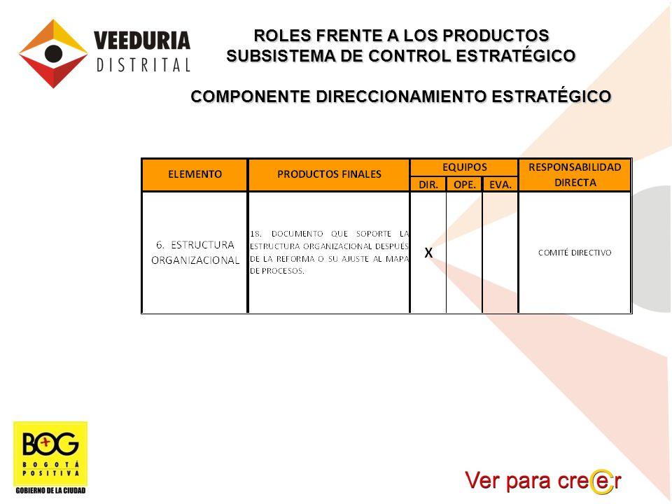ROLES FRENTE A LOS PRODUCTOS SUBSISTEMA DE CONTROL ESTRATÉGICO COMPONENTE DIRECCIONAMIENTO ESTRATÉGICO