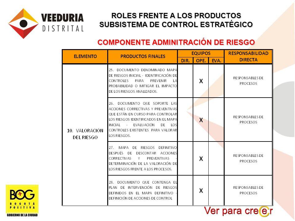 ROLES FRENTE A LOS PRODUCTOS SUBSISTEMA DE CONTROL ESTRATÉGICO COMPONENTE ADMINITRACIÓN DE RIESGO