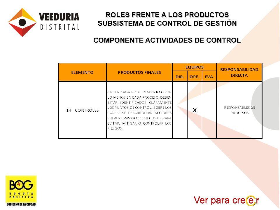 ROLES FRENTE A LOS PRODUCTOS SUBSISTEMA DE CONTROL DE GESTIÓN COMPONENTE ACTIVIDADES DE CONTROL