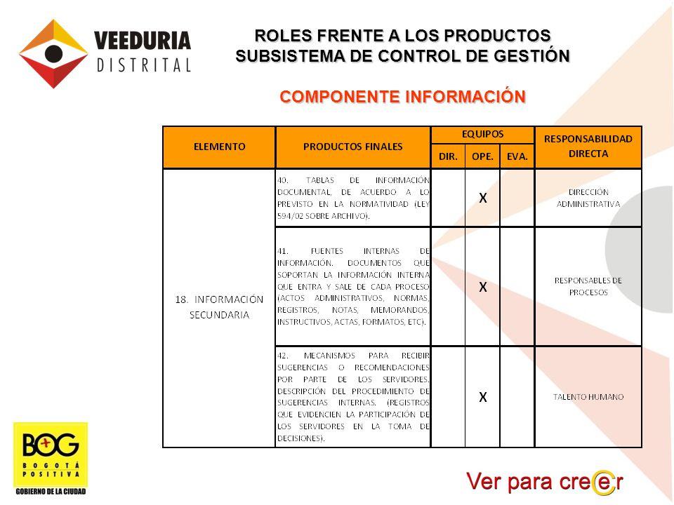 ROLES FRENTE A LOS PRODUCTOS SUBSISTEMA DE CONTROL DE GESTIÓN COMPONENTE INFORMACIÓN