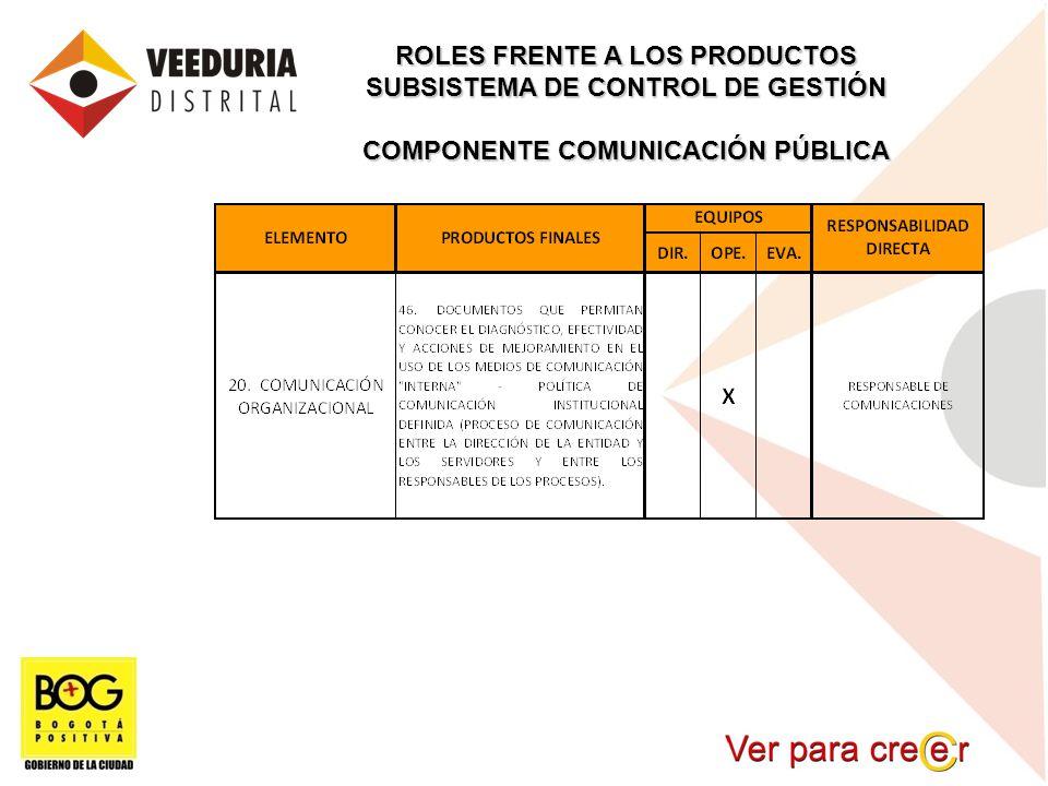 ROLES FRENTE A LOS PRODUCTOS SUBSISTEMA DE CONTROL DE GESTIÓN COMPONENTE COMUNICACIÓN PÚBLICA