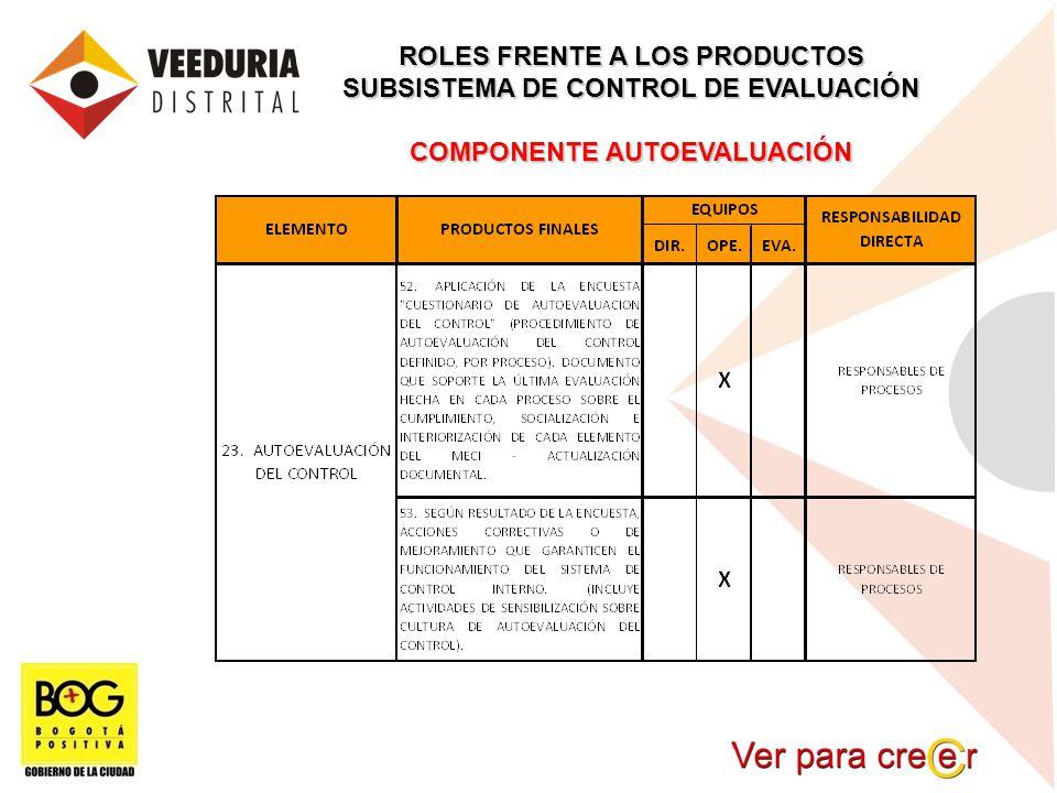 ROLES FRENTE A LOS PRODUCTOS SUBSISTEMA DE CONTROL DE EVALUACIÓN COMPONENTE AUTOEVALUACIÓN