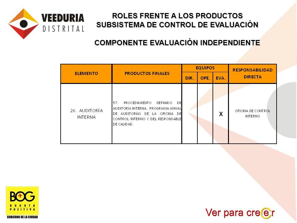ROLES FRENTE A LOS PRODUCTOS SUBSISTEMA DE CONTROL DE EVALUACIÓN COMPONENTE EVALUACIÓN INDEPENDIENTE
