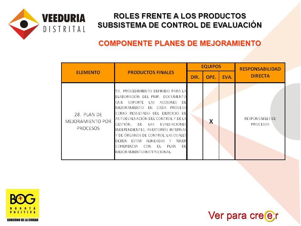ROLES FRENTE A LOS PRODUCTOS SUBSISTEMA DE CONTROL DE EVALUACIÓN COMPONENTE PLANES DE MEJORAMIENTO