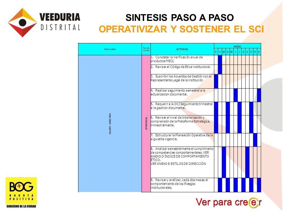 SINTESIS PASO A PASO OPERATIVIZAR Y SOSTENER EL SCI Responsable Tipo de Control ACTIVIDAD MESES EFMAMJJASOND EQUIPO DIRECTIVO ESTRATEGIA 1. Constatar