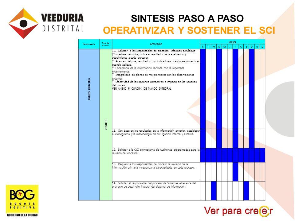 SINTESIS PASO A PASO OPERATIVIZAR Y SOSTENER EL SCI Responsable Tipo de Control ACTIVIDAD MESES EFMAMJJASOND EQUIPO DIRECTIVO GESTION 10. Solicitar, a