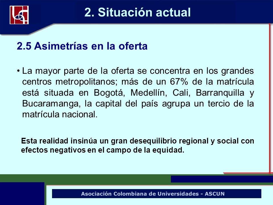 2.5 Asimetrías en la oferta La mayor parte de la oferta se concentra en los grandes centros metropolitanos; más de un 67% de la matrícula está situada
