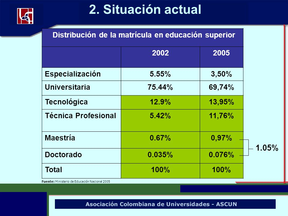 Distribución de la matrícula en educación superior 20022005 Especialización5.55%3,50% Universitaria75.44%69,74% Tecnológica12.9%13,95% Técnica Profesi
