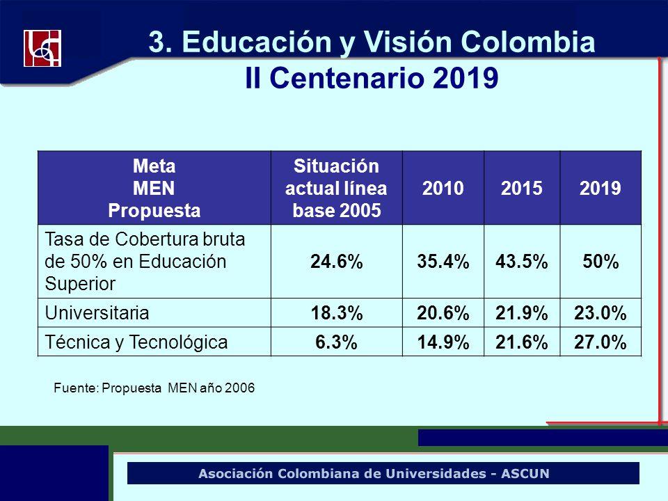 Meta MEN Propuesta Situación actual línea base 2005 201020152019 Tasa de Cobertura bruta de 50% en Educación Superior 24.6%35.4%43.5%50% Universitaria